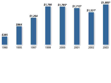 经济结构比重统计图